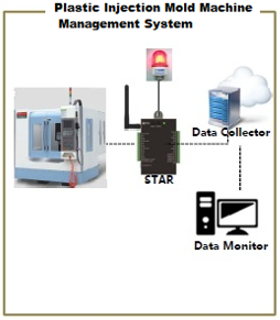 machine management and warning system