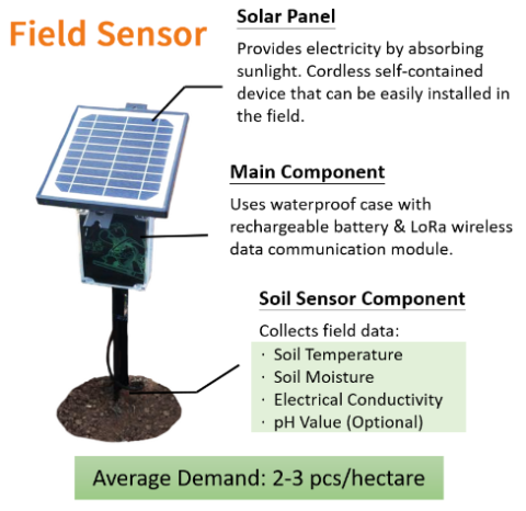 Field Soil Sensors node