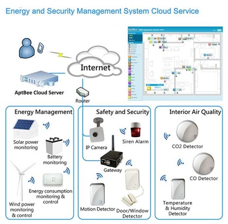 Energy and Security Management System